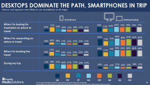 Desktops dominate the path, mobile in the trip