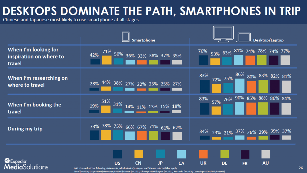 Desktops dominate the path, mobile in the trip
